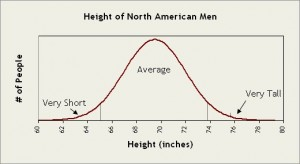 height-bell-curve